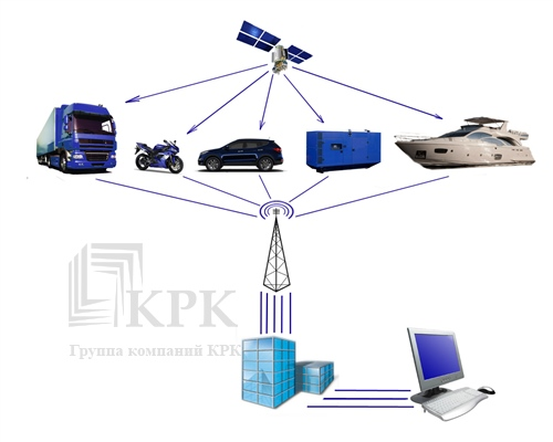 gps система слежения за транспортом